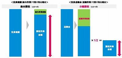退職金分離課税のイメージ.jpg